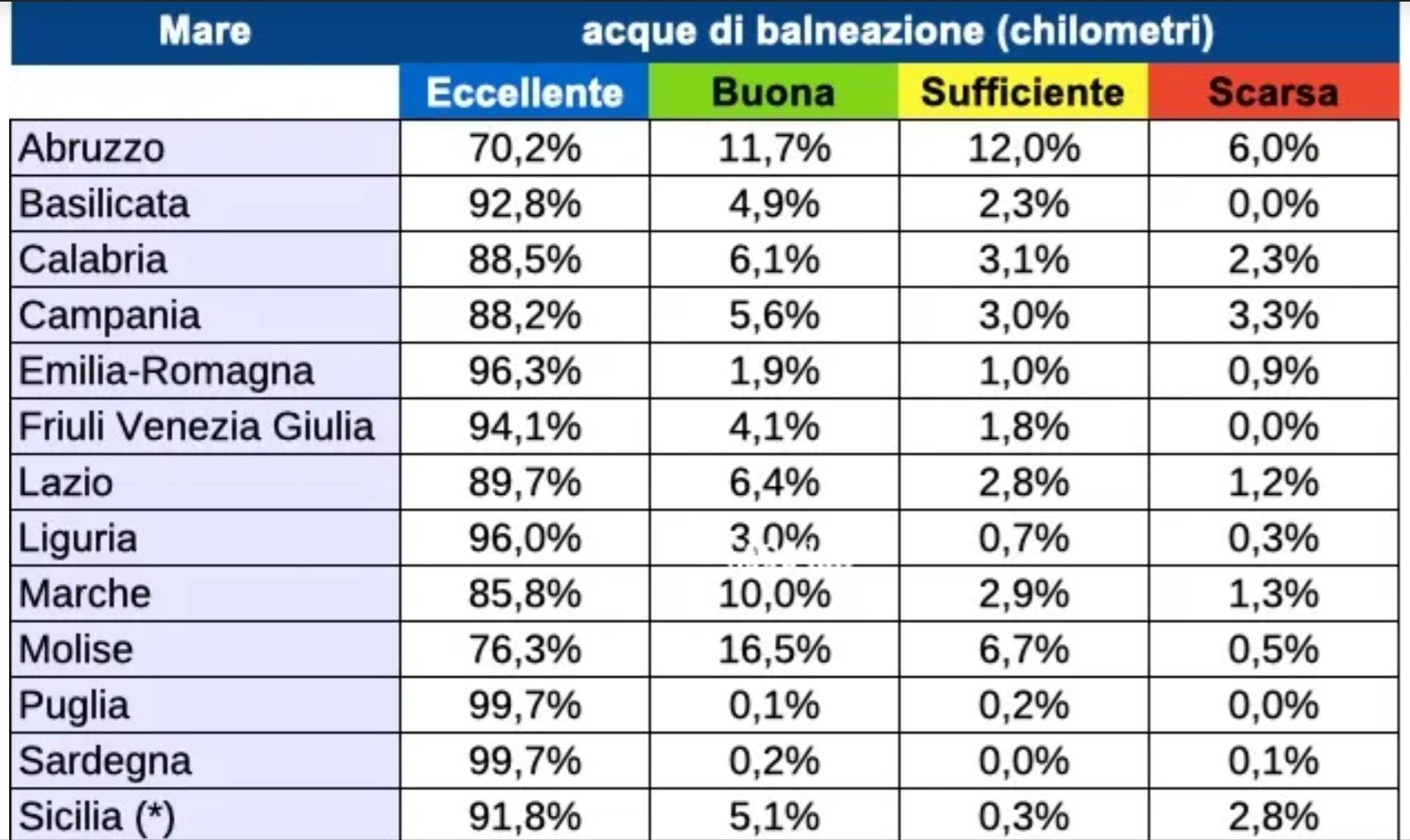 Rapporto Arpa sui mari italiani eccellenti: bene il Sud
