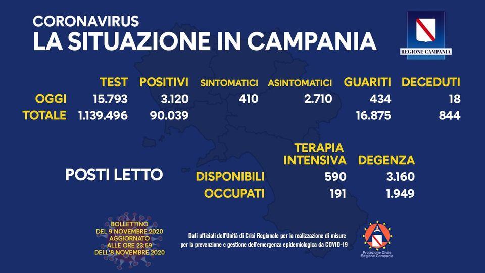 """DE LUCA, OPERAZIONE TRASPARENZA: """"CHIEDO AL MINISTRO DELLA SALUTE UN CONFRONTO IMMEDIATO E PUBBLICO SUI DATI DELLA CAMPANIA, REGIONE CON LA PIÙ BASSA MORTALITÀ COVID D'ITALIA"""""""