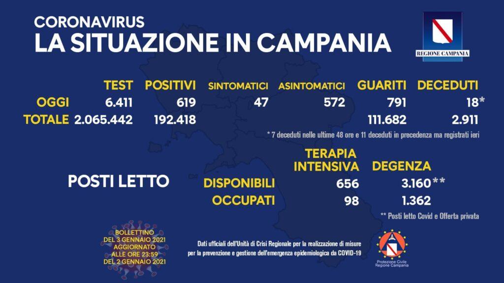 COVID-19, IL BOLLETTINO ORDINARIO DELL'UNITÀ DI CRISI DELLA REGIONE CAMPANIA