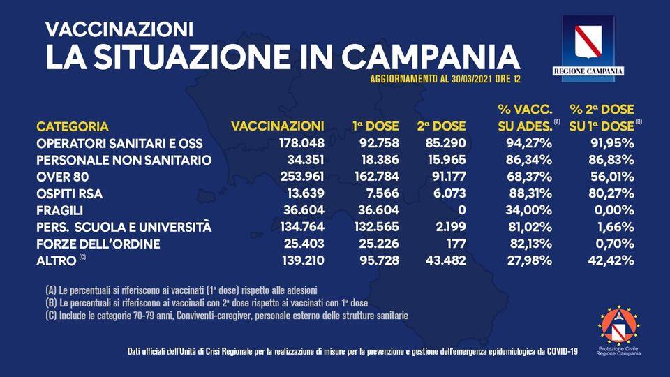COVID-19, REGIONE CAMPANIA BOLLETTINO VACCINAZIONI DEL 30 MARZO 2021